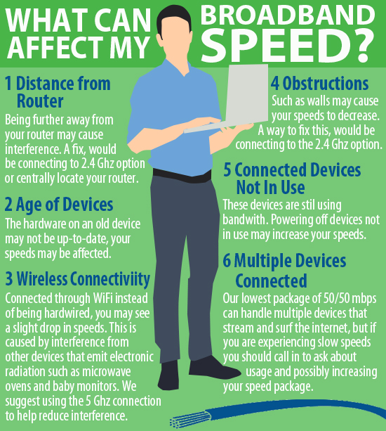 affect speeds